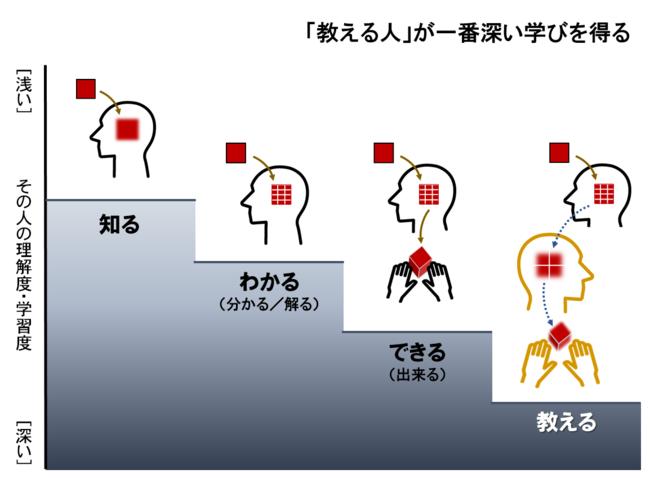 知る、わかる、できる、教える(能力開発の4つのステップ) | GLOBIS ...
