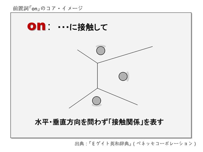 前置詞「on」のコアイメージ