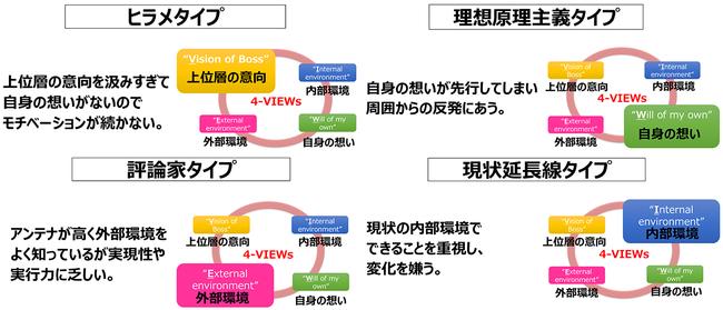 4viewsフレームワーク