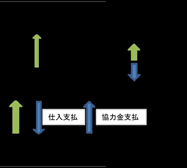リベートの図