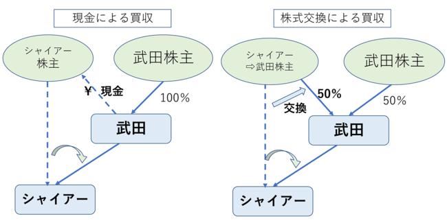 武田薬品のM&A