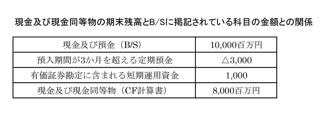 CF計算書