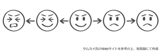 エモグラフィ